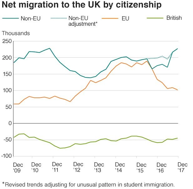 Migration from EU to UK lowest for four years table