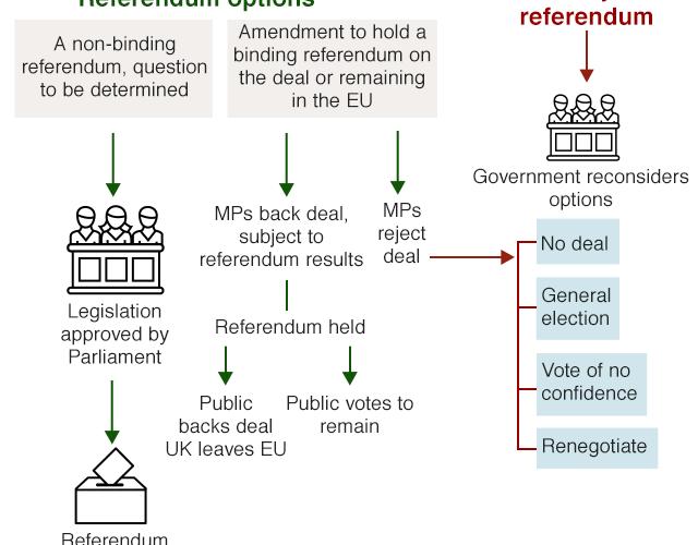 _106022266_brexit_flowcharts_rederendum_options_14mar_640-nc