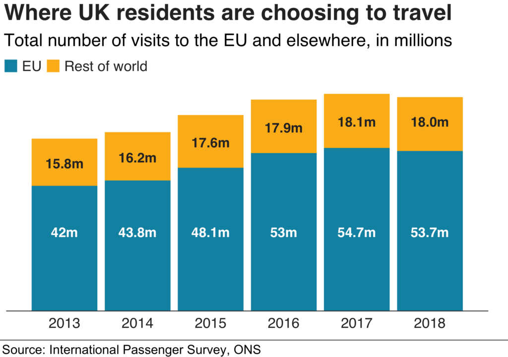 International passenger survey