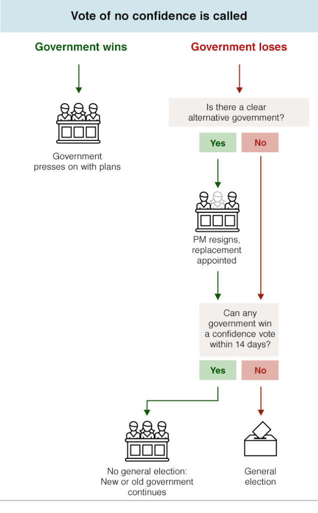 _107245822_brexit_flowcharts_no_confidence_5june_640-nc