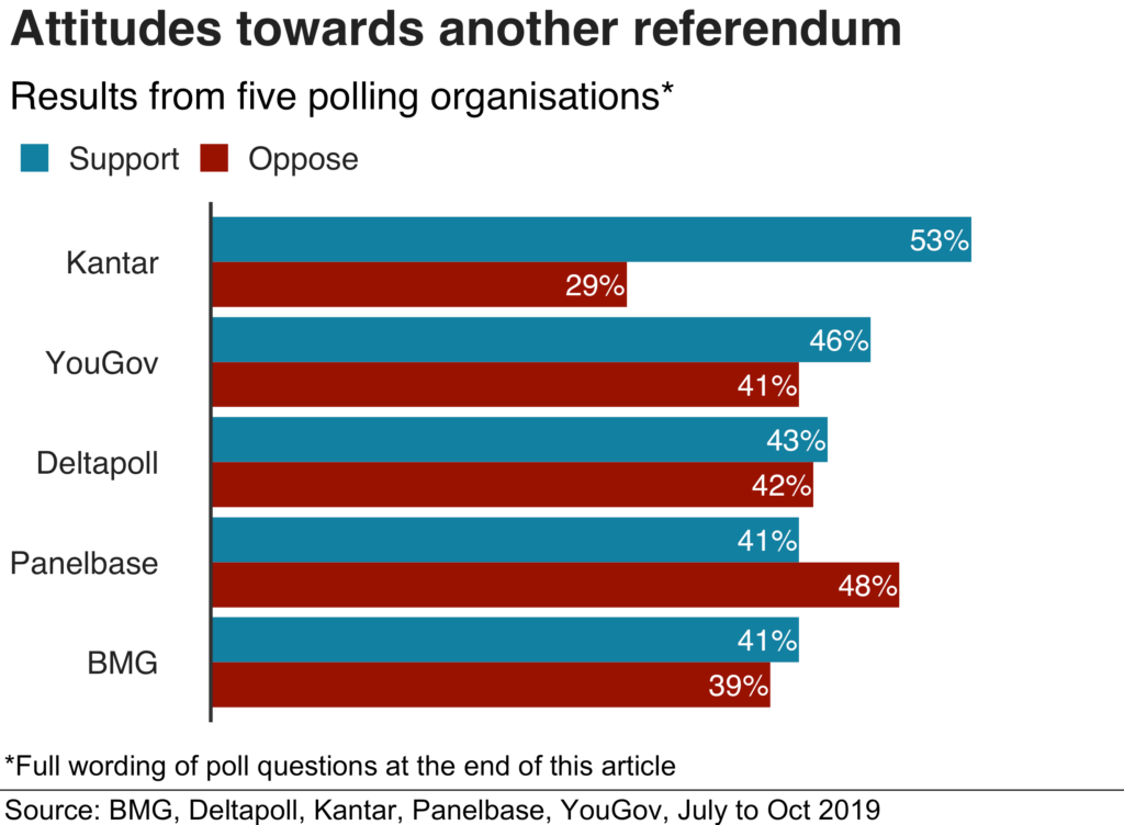 Attitudes towards another referendum