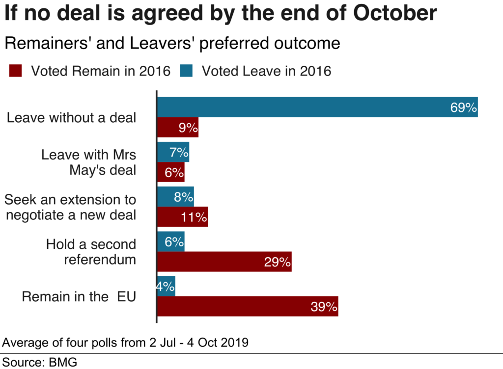 If no deal is agreed by the enf of October