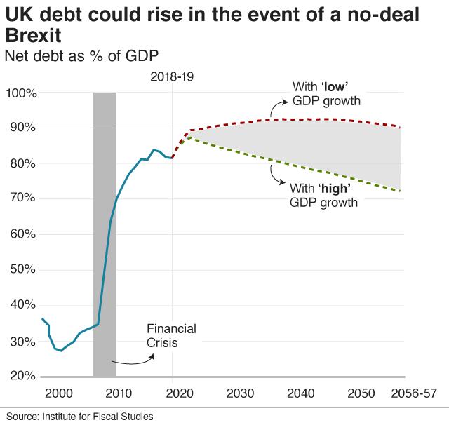 UK debt