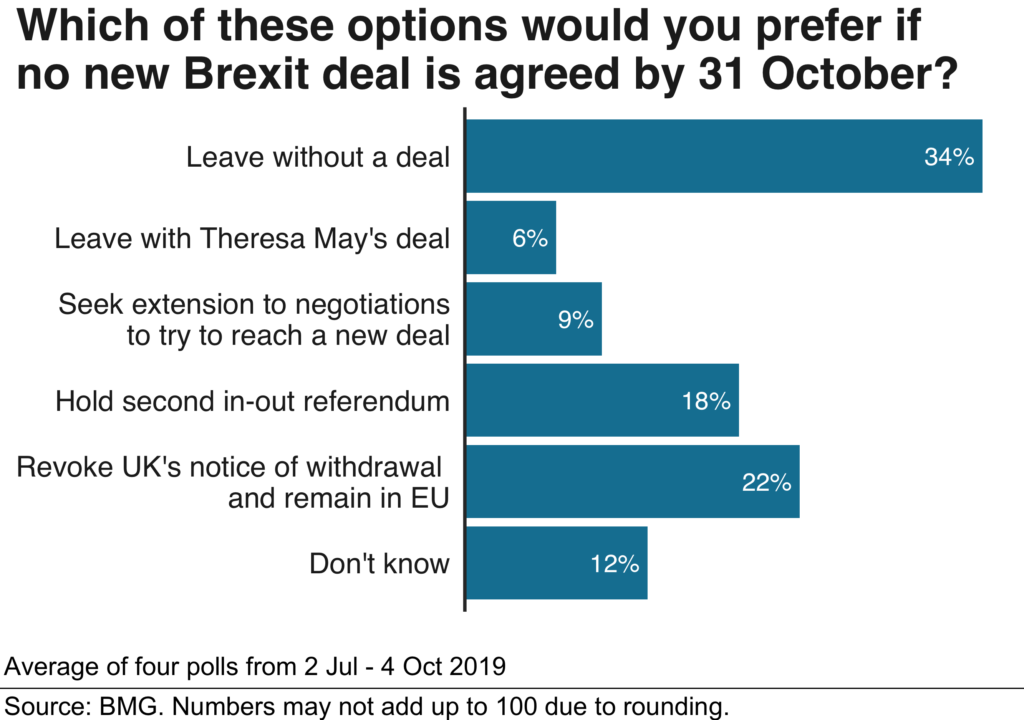 Which of these options would you prefer if no brexit deal is agreed