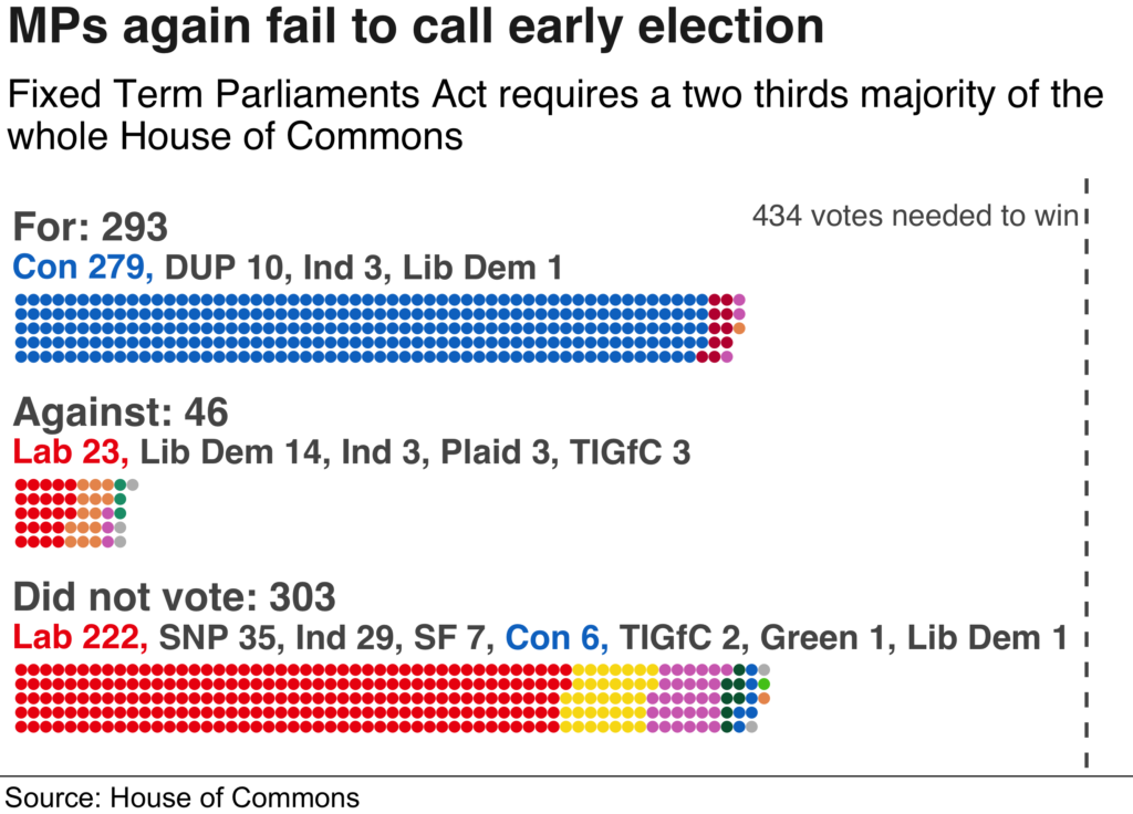 MPs Fail Early Election