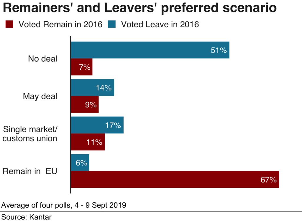 Remainersand leavers preferred scenario