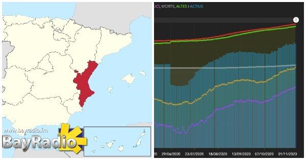valencian community four-tier alert system