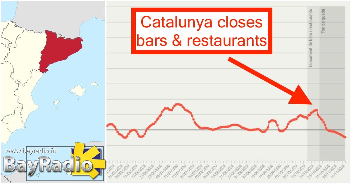 catalunya bars restuarants restrictions COVID-19
