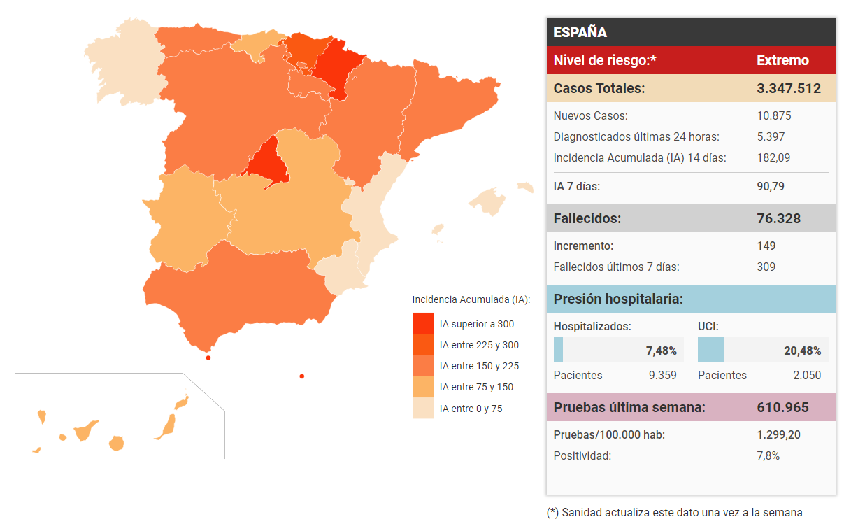 Covid Spain
